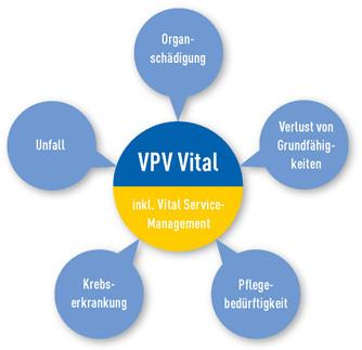 vpv_Vital